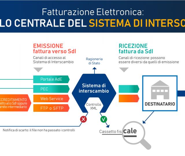 Sistema di Interscambio