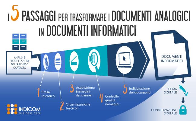 digitalizzare-documenti-cartacei